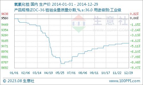 2014年国内氧氯化锆价格走势图