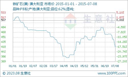 生意社:供需两弱格局加剧 矿石价格7月底或跌破前低