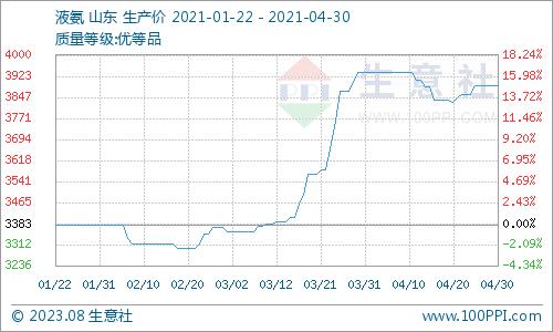 生意社:4月硝酸铵市场价格走势小幅下滑