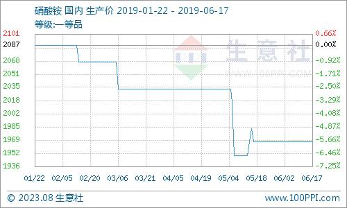 6月17日硝酸銨市場價格走勢暫穩