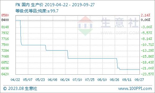新申博:生意社:本周PX市场行情走势暂稳(9.23