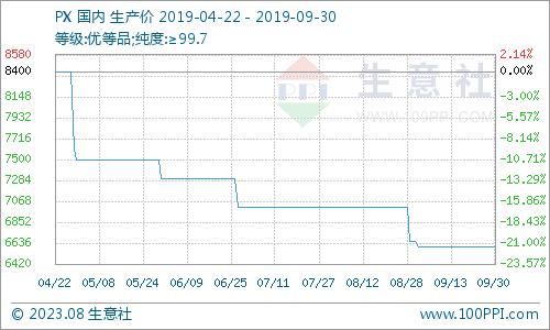 北京消息频道曲播_生意社:9月国内PX价格走势暂稳