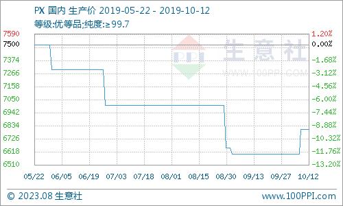鹤岗屋宇出租_生意社:本周PX市场行情走势下降(10.7