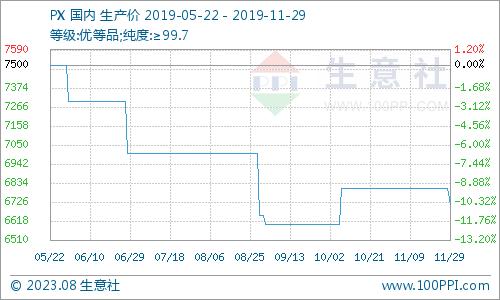 太阳城亚洲:生意社:11月国内PX价格走势小幅下滑
