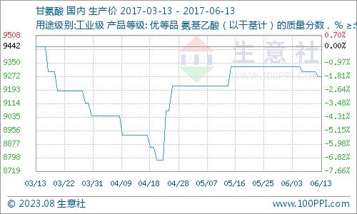 生意社:6月13日甘氨酸市场交投稳定