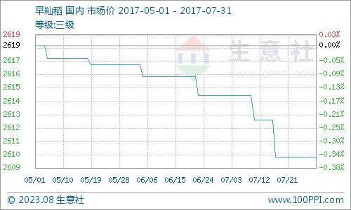 本月早籼稻价格曲线