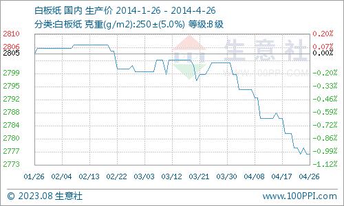 国内纸张市场行情走势分析(8月19日-23日)