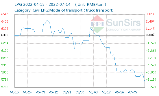 China LPG price, China LPG Daily prices provided by SunSirs