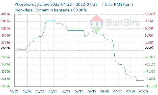 China Phosphorus Yellow Price Daily Prices Provided By Sunsirs Commodity Data Group