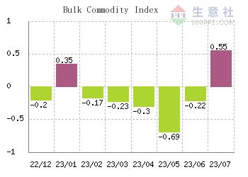 SunSirs, China Commodity Data Group, provides Bulk Commodity