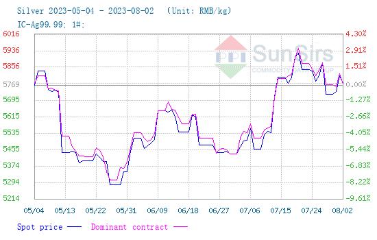 China Silver Futures Price
